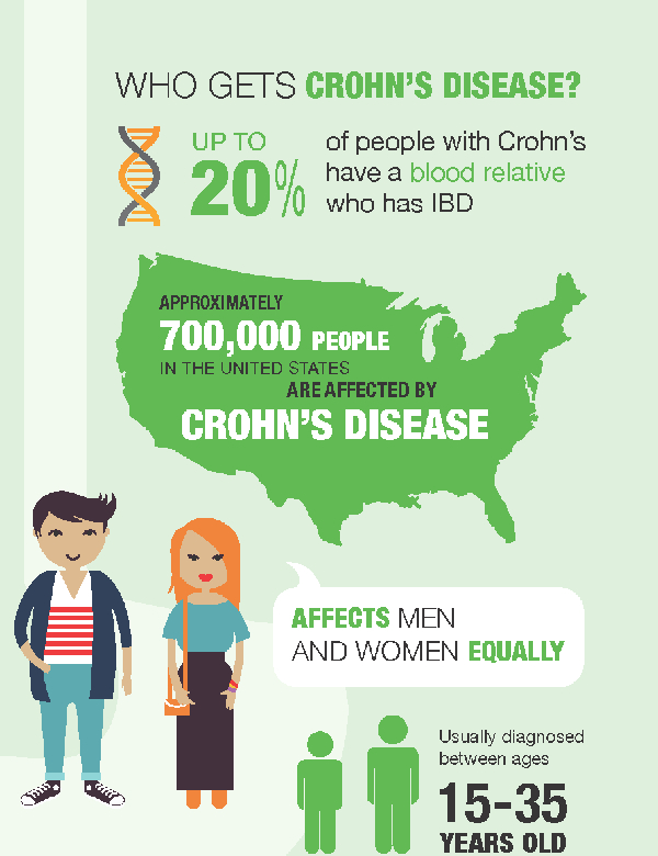 Preview of Crohn's Disease from the Crohn's & Colitis