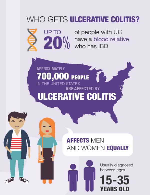 Preview of Ulcerative Colitis from the Crohn's & Colitis