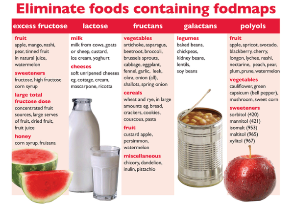 FODMAP foods to eliminate from diet if have IBS