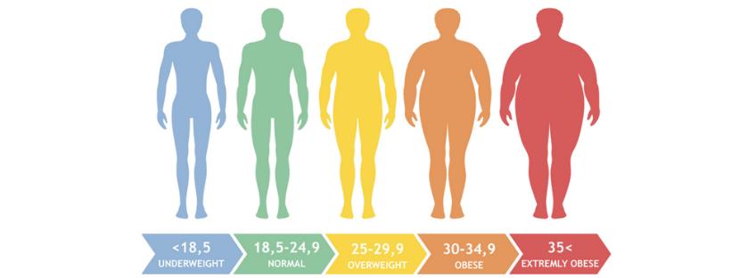 Obesity based on body mass index BMI
