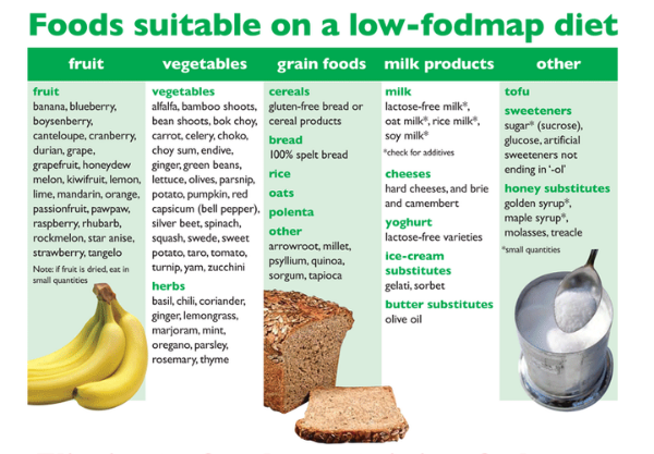 Foods suitable on a low fodmap diet