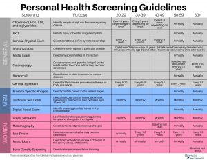 Personal Health screening guidelines for all ages and genders